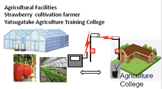 Agricultural facilities