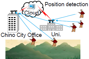 Position detection